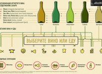 Крепость шампанского, игристого вина