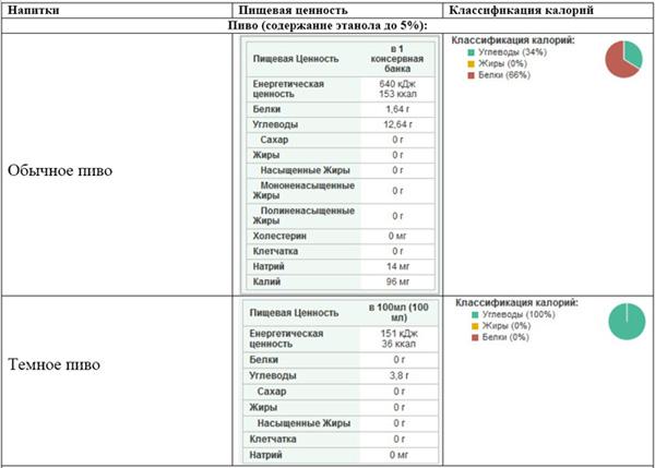 таблица калорийности пива