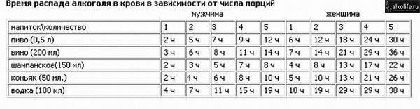 Время распада алкоголя в крови таблица
