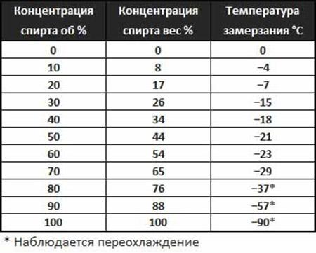 Температура замерзания спиртовых растворов таблица