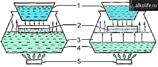 Самогонный аппарат изотермической перегонки - схема