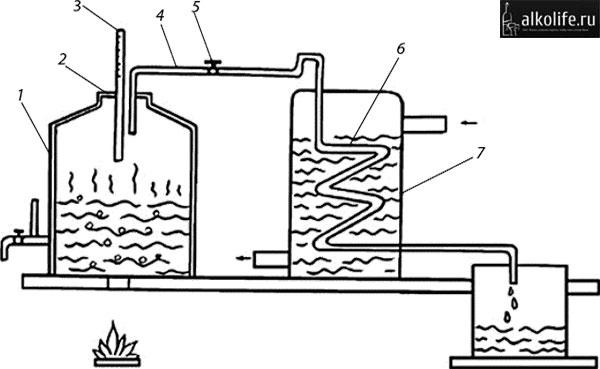 Схема перегонного куба со змеевиком