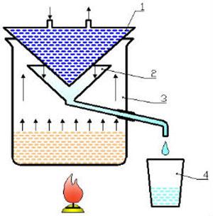 Улучшенная схема дистиллятора изометрической перегонки