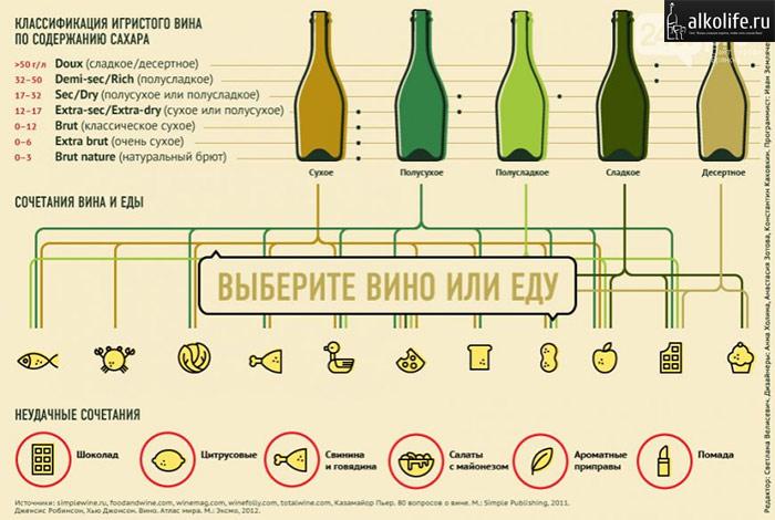 разновидности шампанского вина по крепости