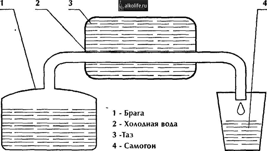 Схема работы самогонного аппарата