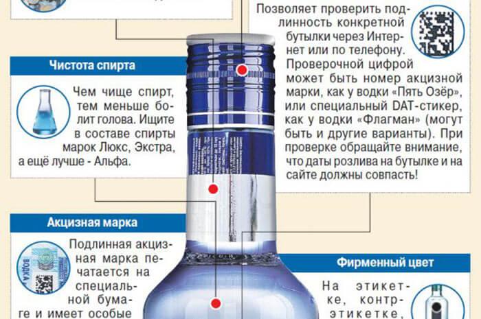 Визуальные признаки качества водки